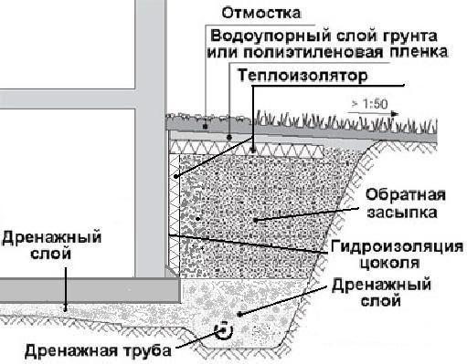 Общая схема его изображена на