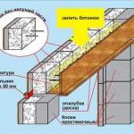 бетонная перемычка