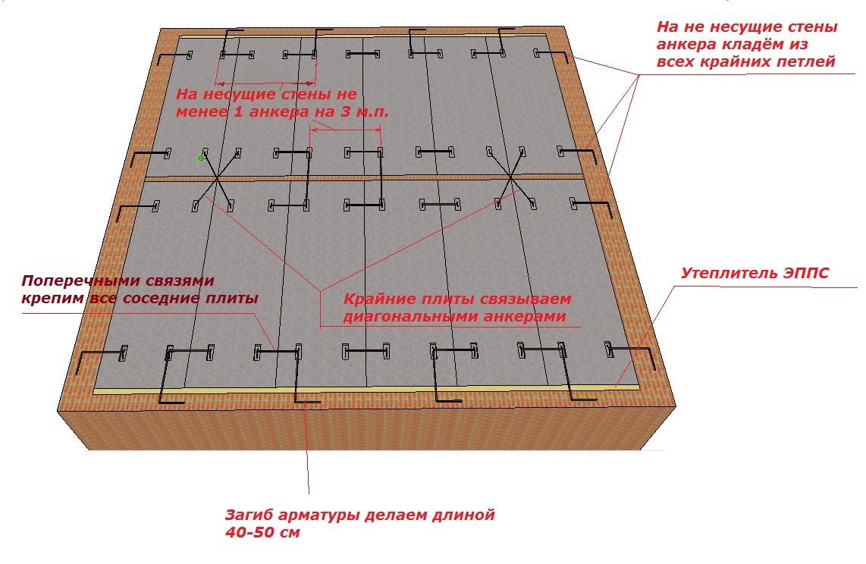 Опирание плиты перекрытия на стену допустимые пределы СНиП